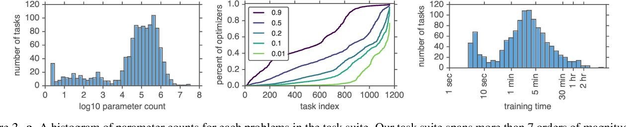 Figure 2 for Using a thousand optimization tasks to learn hyperparameter search strategies