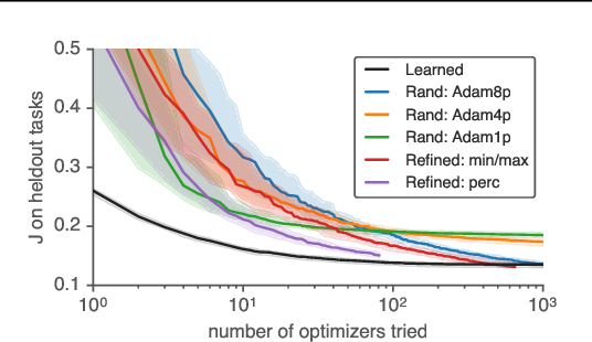 Figure 3 for Using a thousand optimization tasks to learn hyperparameter search strategies