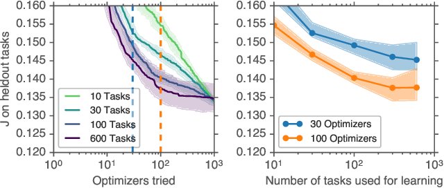 Figure 4 for Using a thousand optimization tasks to learn hyperparameter search strategies