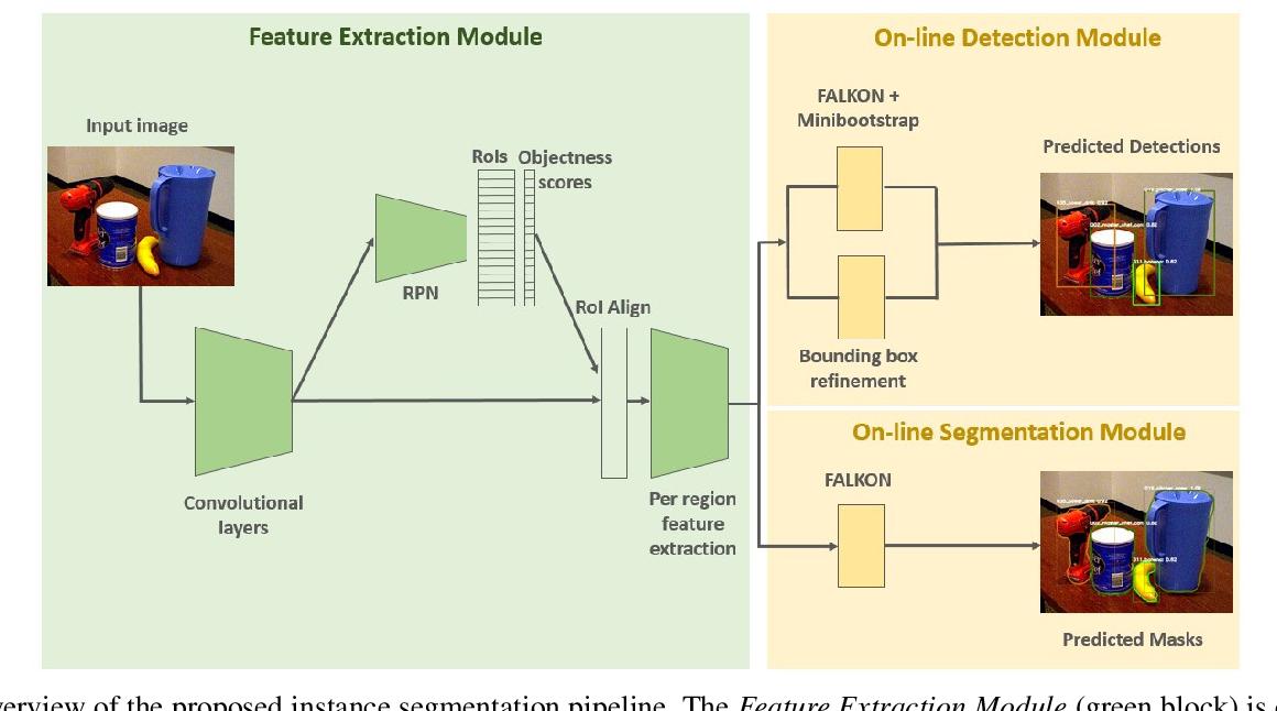 Figure 1 for Fast Object Segmentation Learning with Kernel-based Methods for Robotics