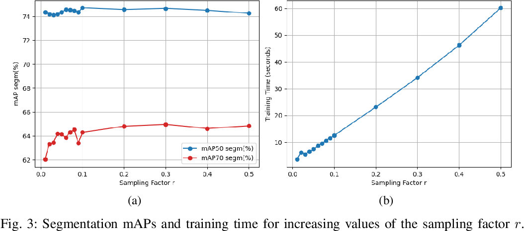 Figure 3 for Fast Object Segmentation Learning with Kernel-based Methods for Robotics
