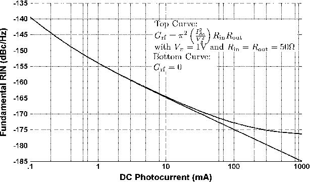 Long-Haul Analog Photonics - Semantic Scholar