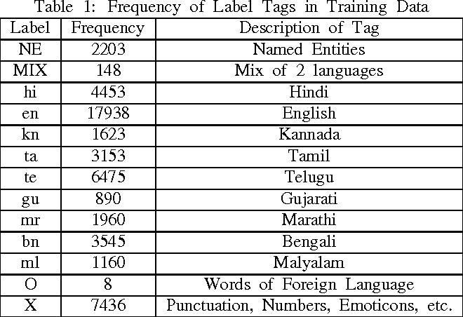 PDF] DA-IICT in FIRE 2015 Shared Task on Mixed Script Information