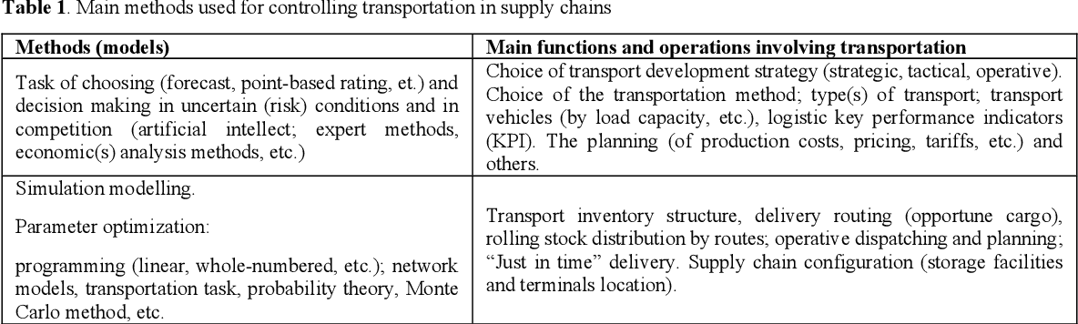 PDF] Methods of Evaluating Transportation and Logistics Operations