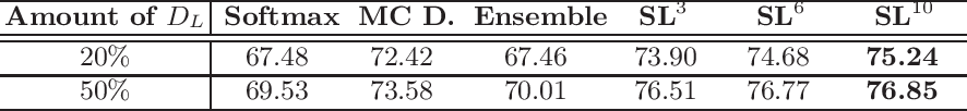 Figure 2 for Self-Loop Uncertainty: A Novel Pseudo-Label for Semi-Supervised Medical Image Segmentation