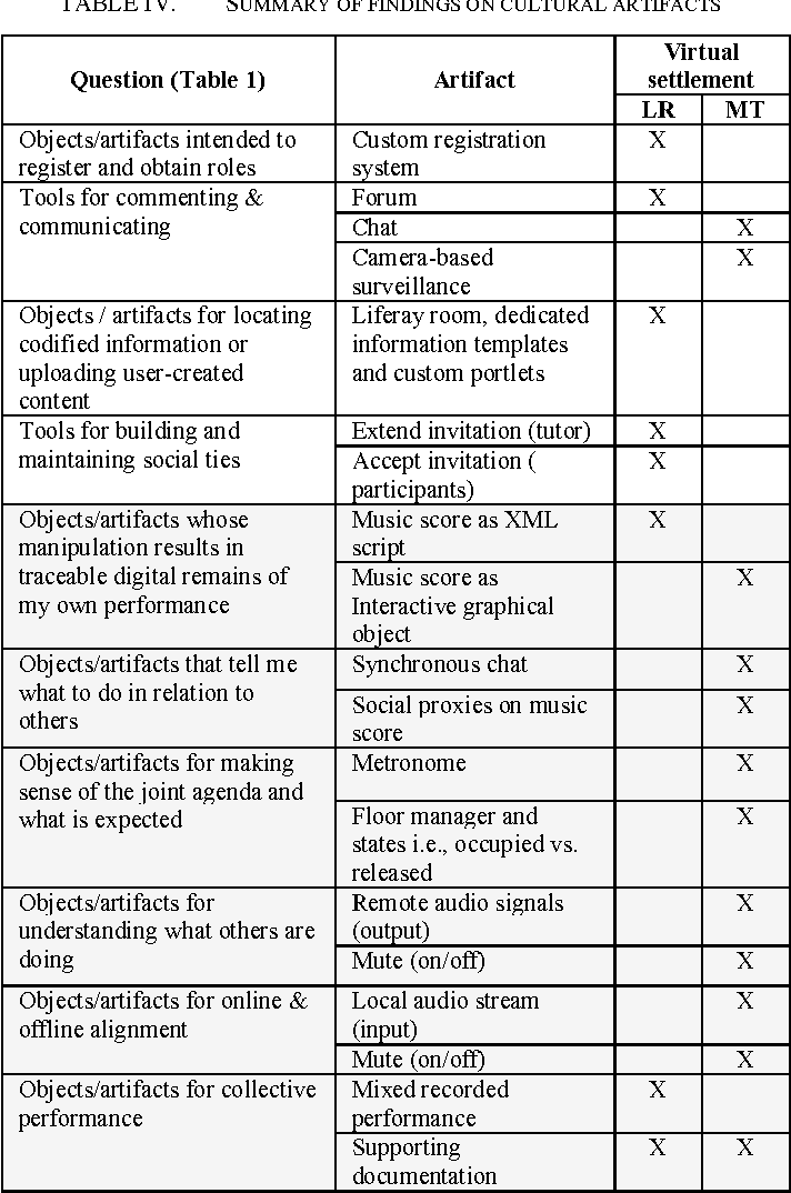 Table IV from Socio-materiality of online music ensembles