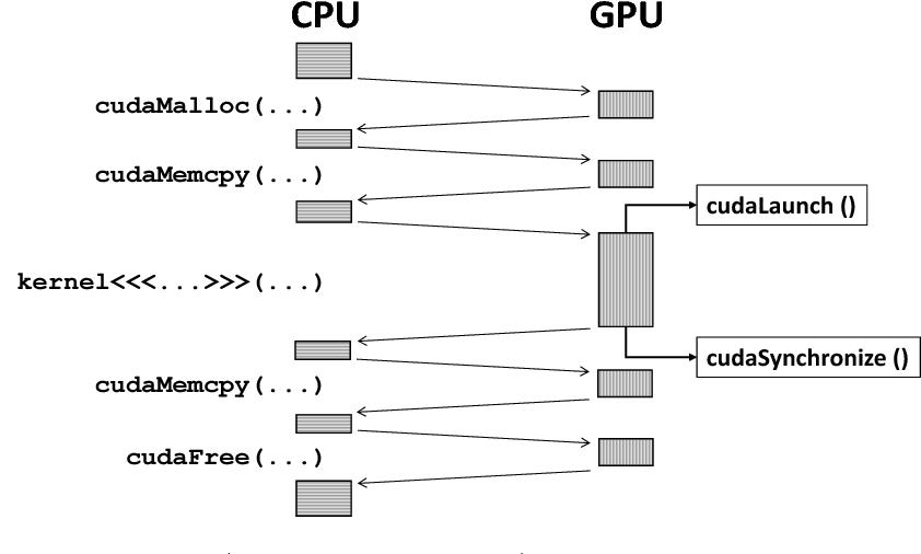 PDF] Protecting Real-Time GPU Kernels on Integrated CPU-GPU SoC