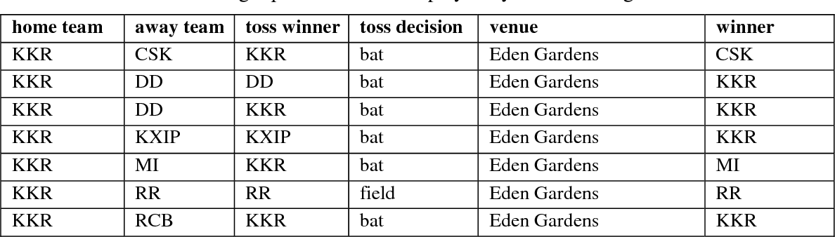 Table 1 from Predicting Outcome of Indian Premier League (IPL