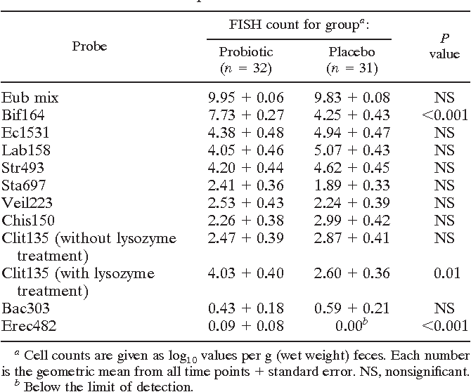 TABLE 4. FISH counts in infant feces after supplementation with placebo or Bb12