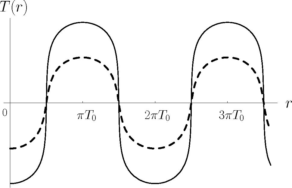 Figure 1: Plot of T (r) with r0 = 0, T0 = 1, α = 1, and E = 1: (i) solid line for αβ/T3 = 0.001, and (ii) dashed line for αβ/T3 = 0.1.