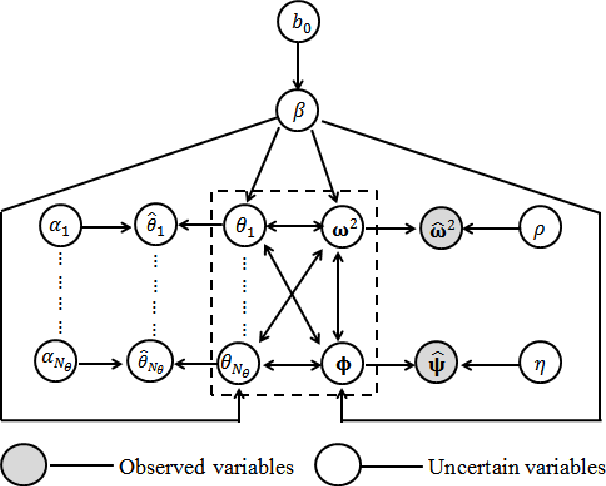 Figure 1 for Bayesian System Identification based on Hierarchical Sparse Bayesian Learning and Gibbs Sampling with Application to Structural Damage Assessment