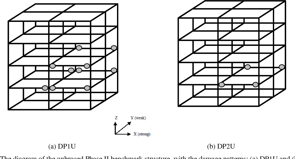 Figure 2 for Bayesian System Identification based on Hierarchical Sparse Bayesian Learning and Gibbs Sampling with Application to Structural Damage Assessment