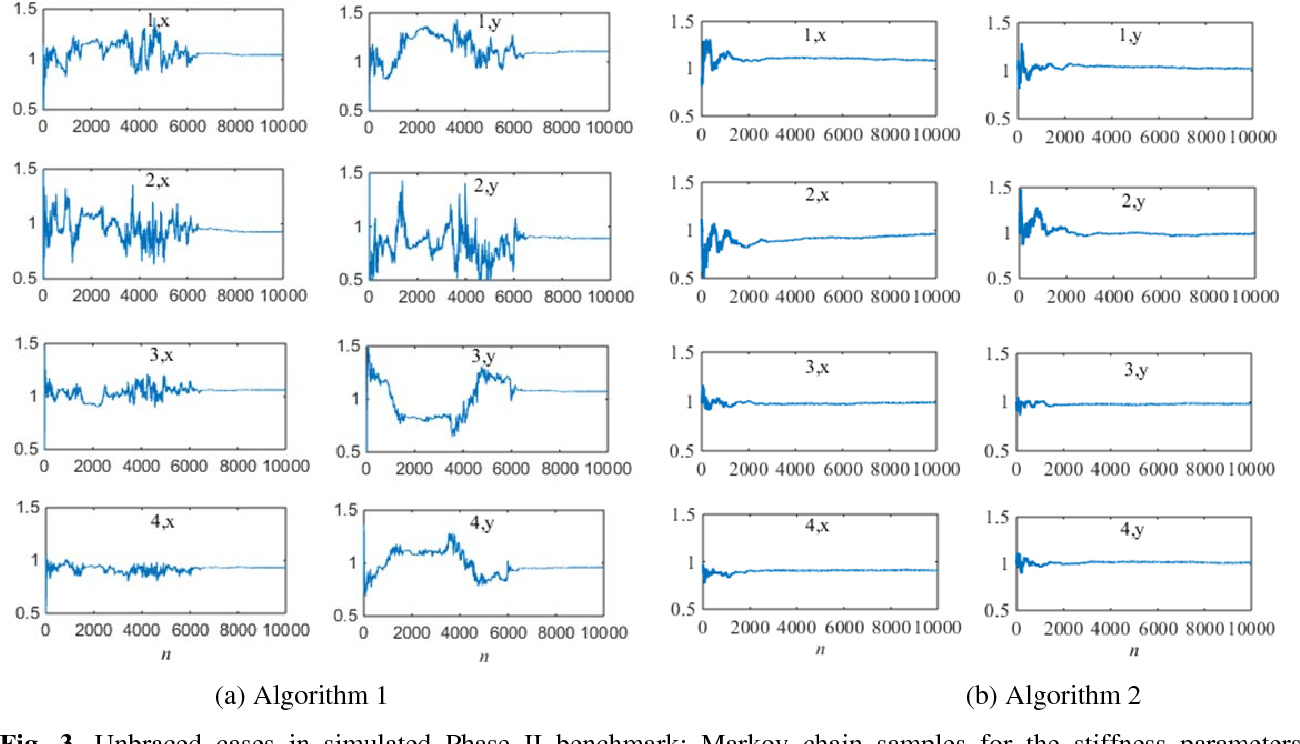 Figure 3 for Bayesian System Identification based on Hierarchical Sparse Bayesian Learning and Gibbs Sampling with Application to Structural Damage Assessment
