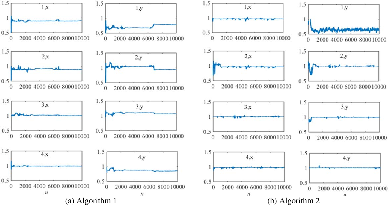 Figure 4 for Bayesian System Identification based on Hierarchical Sparse Bayesian Learning and Gibbs Sampling with Application to Structural Damage Assessment