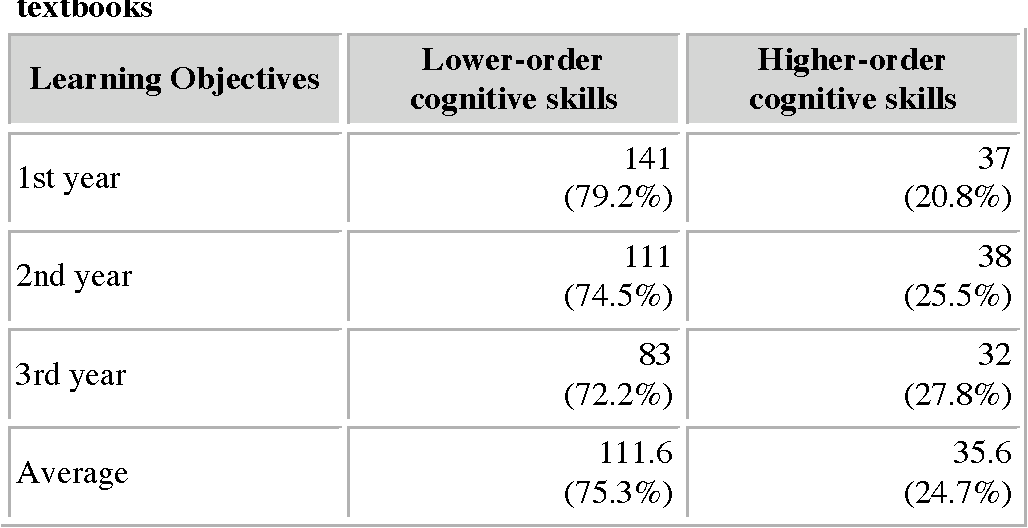 Table 3 from Evaluation of learning objectives in Iranian high