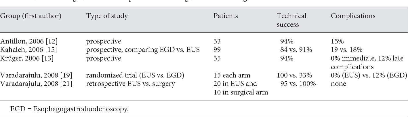 Figure 1 from Interventional endoscopic ultrasound