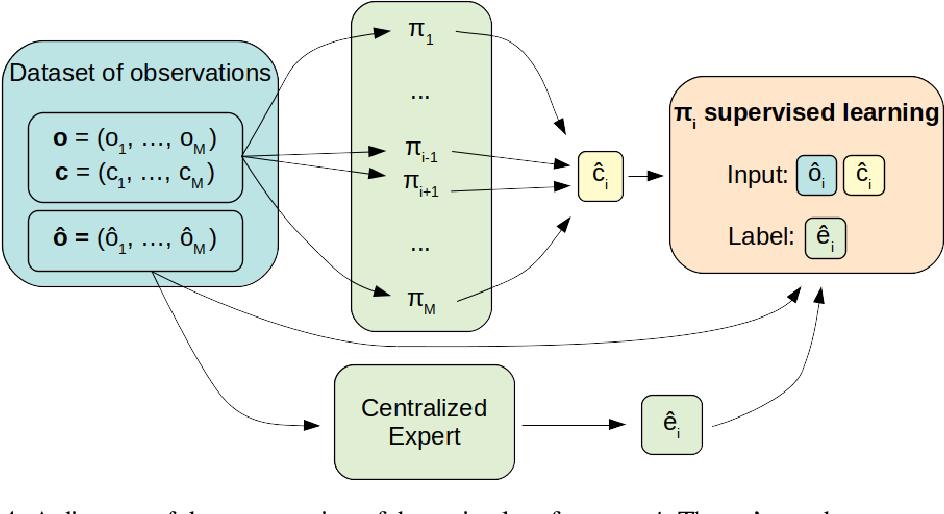 Figure 4 for CESMA: Centralized Expert Supervises Multi-Agents