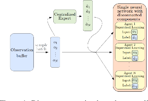 Figure 1 for CESMA: Centralized Expert Supervises Multi-Agents