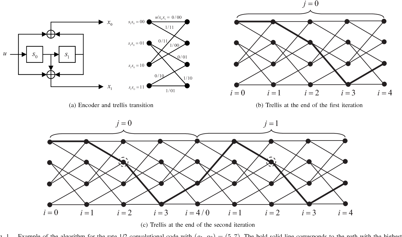 Simplified Circular Viterbi Algorithm for Tailbiting Convolutional Codes -  Semantic Scholar