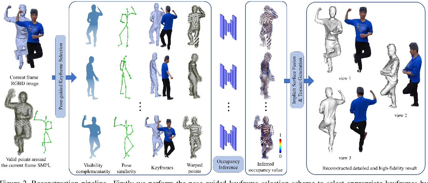 Figure 3 for POSEFusion: Pose-guided Selective Fusion for Single-view Human Volumetric Capture