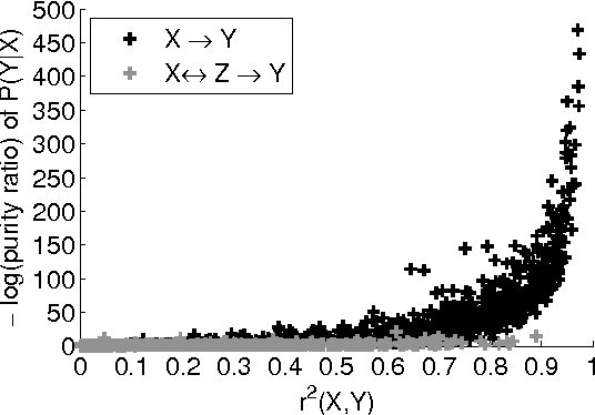 Figure 4 for Detecting low-complexity unobserved causes