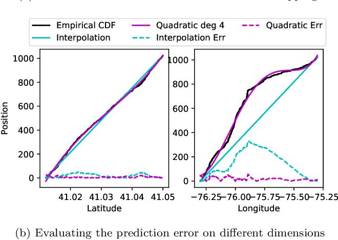 Figure 1 for Hands-off Model Integration in Spatial Index Structures