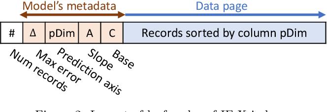 Figure 2 for Hands-off Model Integration in Spatial Index Structures