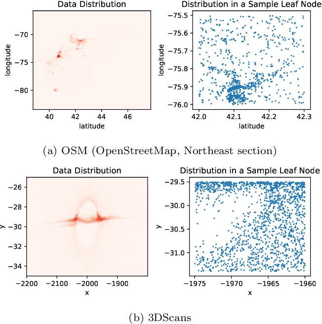 Figure 3 for Hands-off Model Integration in Spatial Index Structures
