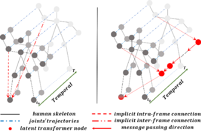 Figure 1 for Focusing and Diffusion: Bidirectional Attentive Graph Convolutional Networks for Skeleton-based Action Recognition