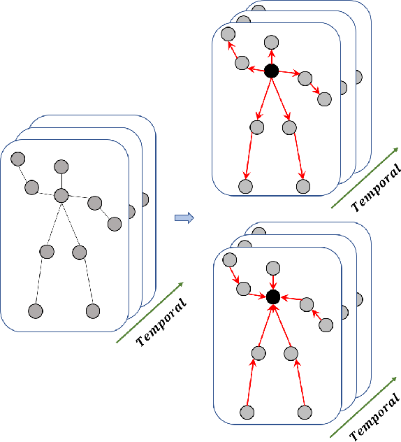 Figure 3 for Focusing and Diffusion: Bidirectional Attentive Graph Convolutional Networks for Skeleton-based Action Recognition