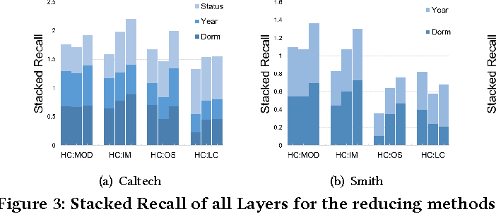 Figure 4 for Hidden Community Detection in Social Networks