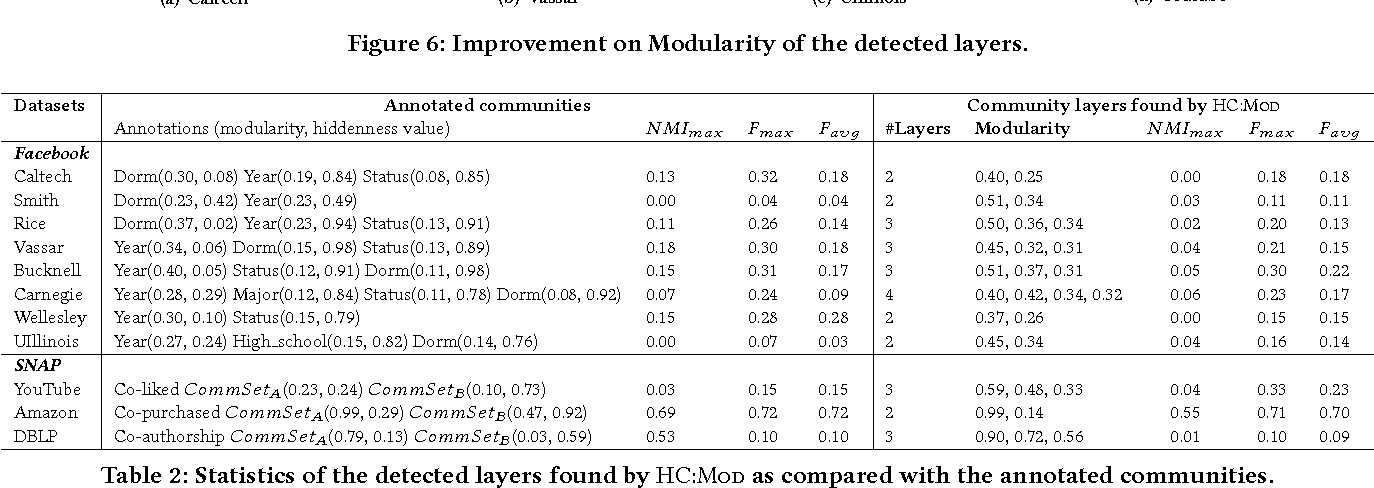 Figure 3 for Hidden Community Detection in Social Networks