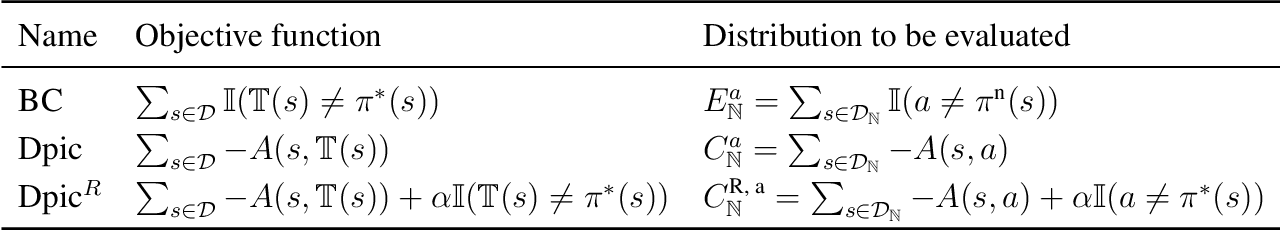 Figure 1 for Neural-to-Tree Policy Distillation with Policy Improvement Criterion