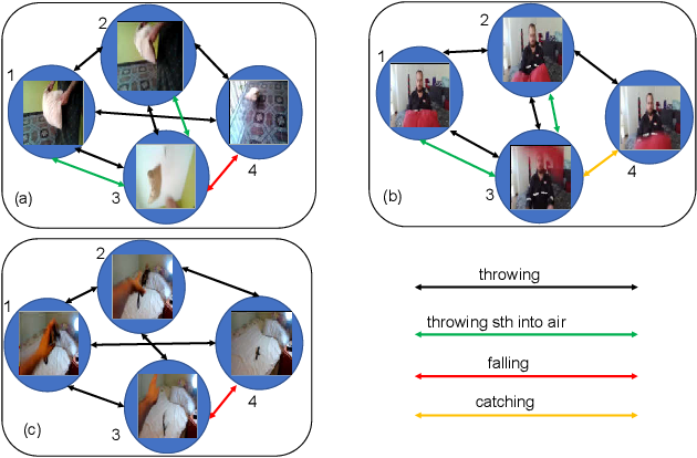 Figure 1 for Temporal Reasoning Graph for Activity Recognition