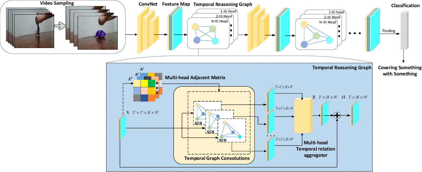 Figure 3 for Temporal Reasoning Graph for Activity Recognition