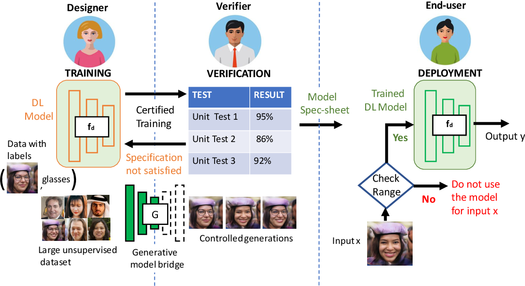 Figure 1 for Auditing AI models for Verified Deployment under Semantic Specifications