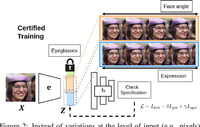 Figure 2 for Auditing AI models for Verified Deployment under Semantic Specifications