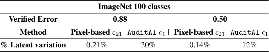 Figure 3 for Auditing AI models for Verified Deployment under Semantic Specifications