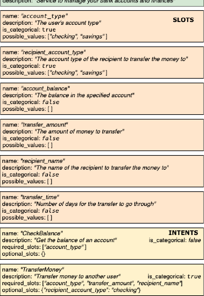 Figure 1 for Domain-Aware Dialogue State Tracker for Multi-Domain Dialogue Systems