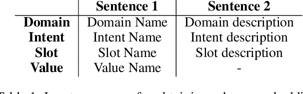 Figure 2 for Domain-Aware Dialogue State Tracker for Multi-Domain Dialogue Systems