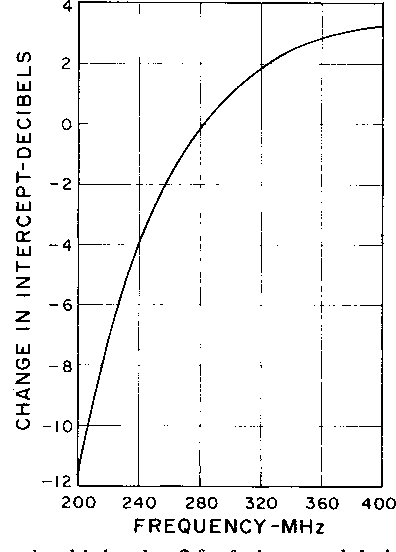 Fig. 9. Change in third-order 2fl-f2 intermodulation intercept factor F over diode tuning range from value at (geometric) midfrequency (fo = 282.84 MHz).