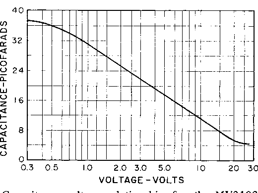 Fig. 3. Capacitance-voltage relationship for the MV3102 varactor diode.