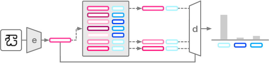 Figure 1 for Adaptive Posterior Learning: few-shot learning with a surprise-based memory module