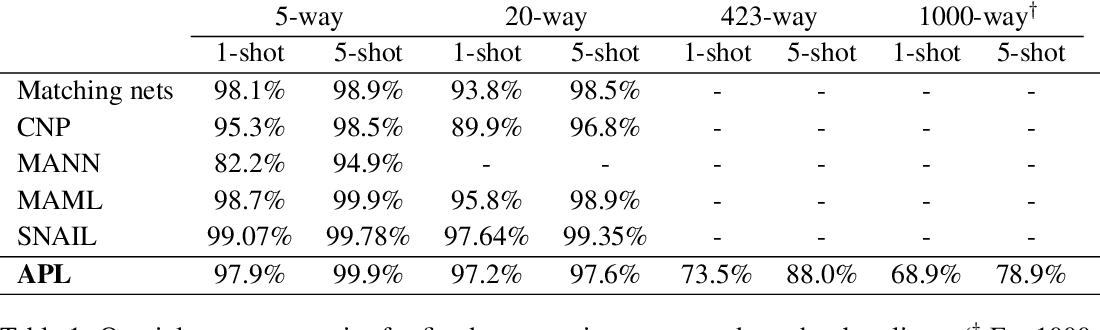 Figure 2 for Adaptive Posterior Learning: few-shot learning with a surprise-based memory module