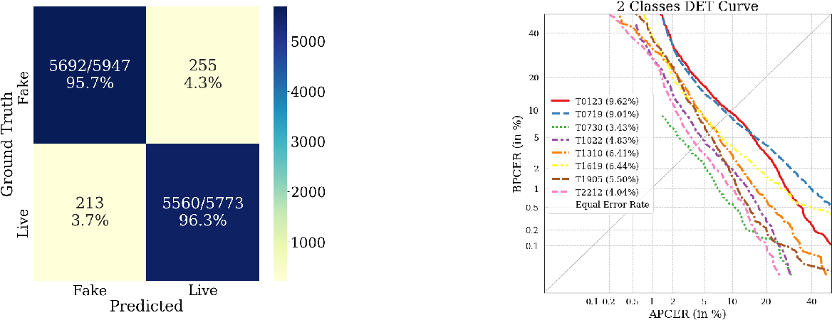 Figure 4 for Iris Liveness Detection using a Cascade of Dedicated Deep Learning Networks