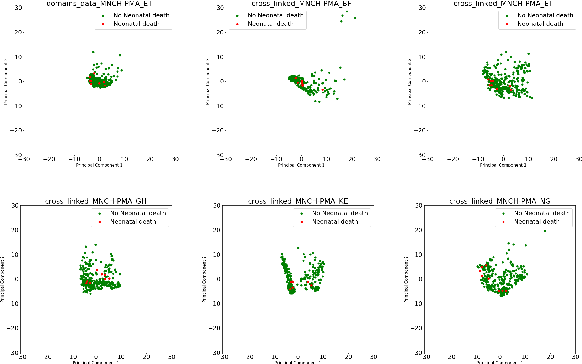 Figure 3 for Prediction of neonatal mortality in Sub-Saharan African countries using data-level linkage of multiple surveys
