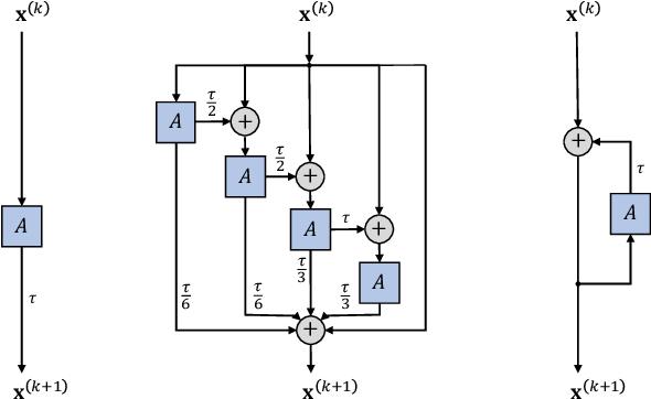 Figure 1 for GRAND: Graph Neural Diffusion