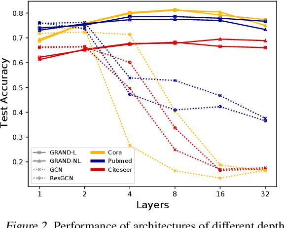 Figure 3 for GRAND: Graph Neural Diffusion