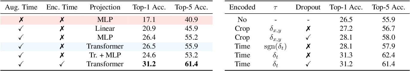 Figure 2 for Composable Augmentation Encoding for Video Representation Learning