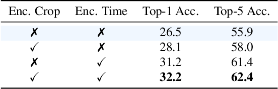 Figure 4 for Composable Augmentation Encoding for Video Representation Learning